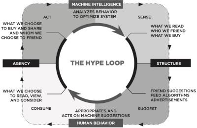 Hype Loop